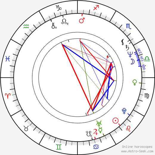 Vlastimil Zavřel birth chart, Vlastimil Zavřel astro natal horoscope, astrology