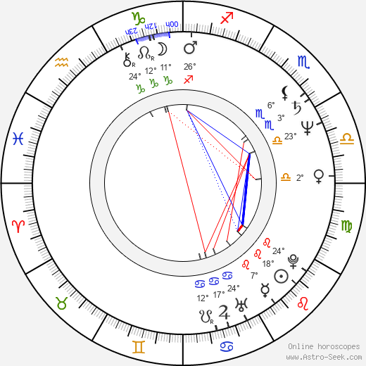 Yashpal Sharma birth chart, biography, wikipedia 2019, 2020