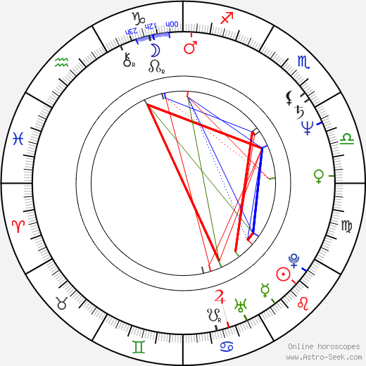 Yashpal Sharma birth chart, Yashpal Sharma astro natal horoscope, astrology