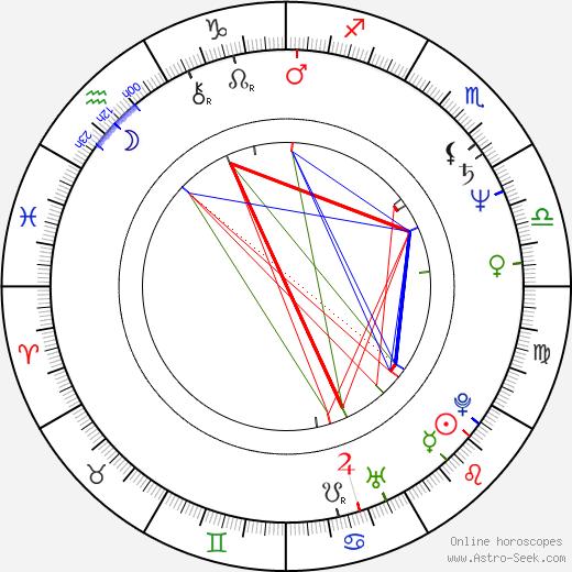 Yûko Mita birth chart, Yûko Mita astro natal horoscope, astrology