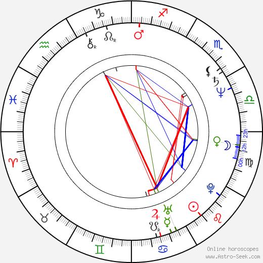 Zdeněk Tomeš birth chart, Zdeněk Tomeš astro natal horoscope, astrology