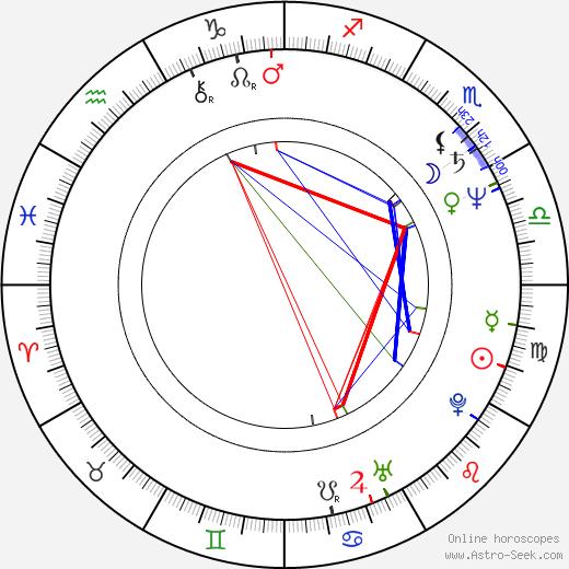 Андрей Бабиш Andrej Babiš день рождения гороскоп, Andrej Babiš Натальная карта онлайн