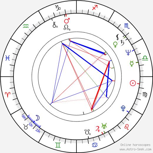 Ashrita Furman день рождения гороскоп, Ashrita Furman Натальная карта онлайн