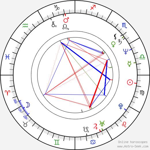 Barry Shabaka Henley astro natal birth chart, Barry Shabaka Henley horoscope, astrology