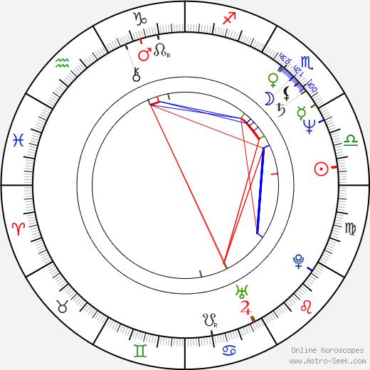Basia Trzetrzelewska день рождения гороскоп, Basia Trzetrzelewska Натальная карта онлайн