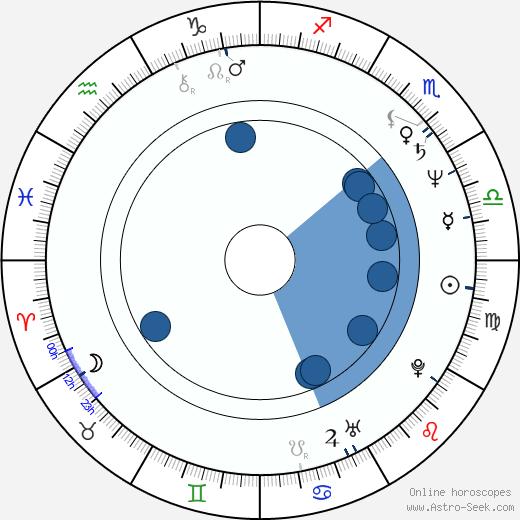 Brad Leland wikipedia, horoscope, astrology, instagram