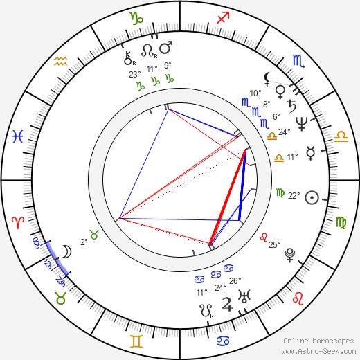 Brad Leland birth chart, biography, wikipedia 2020, 2021