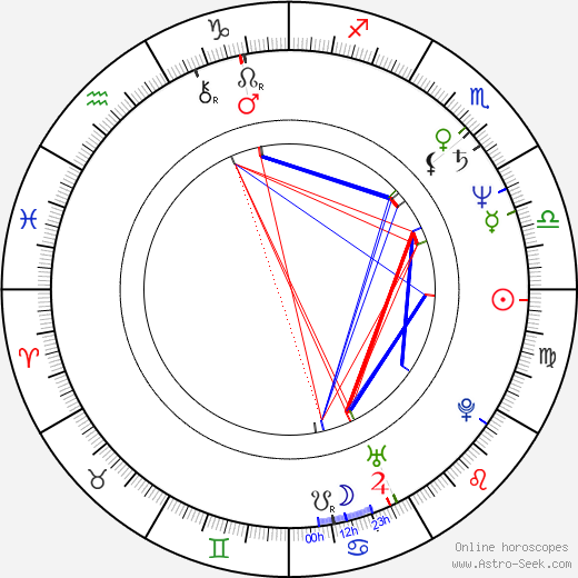 Brinke Stevens birth chart, Brinke Stevens astro natal horoscope, astrology