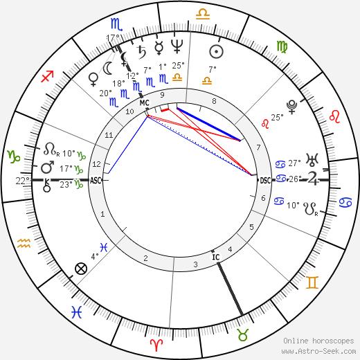 Calvin Levels birth chart, biography, wikipedia 2020, 2021