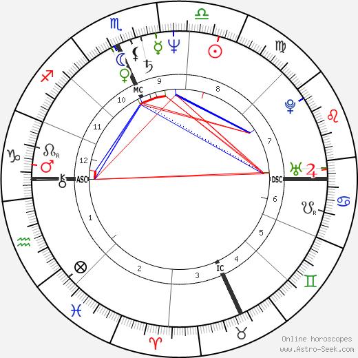 Calvin Levels birth chart, Calvin Levels astro natal horoscope, astrology