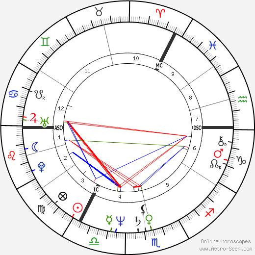 Cherie Blair день рождения гороскоп, Cherie Blair Натальная карта онлайн