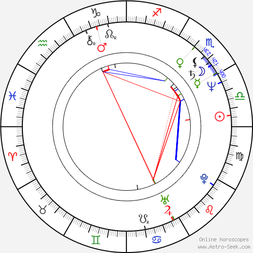 Cindy Morgan astro natal birth chart, Cindy Morgan horoscope, astrology