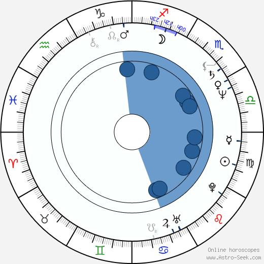 Cinzia Th. Torrini wikipedia, horoscope, astrology, instagram