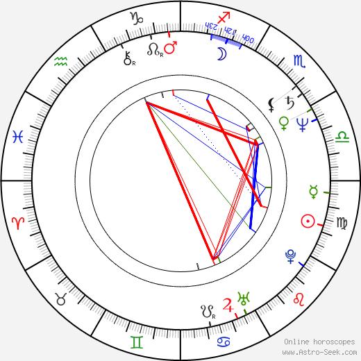 Cinzia Th. Torrini birth chart, Cinzia Th. Torrini astro natal horoscope, astrology