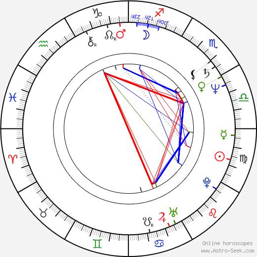 Clarissa House birth chart, Clarissa House astro natal horoscope, astrology