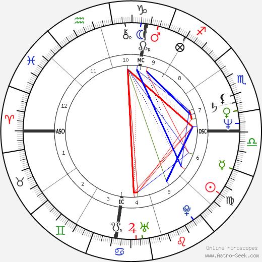 Corbin Bernsen astro natal birth chart, Corbin Bernsen horoscope, astrology