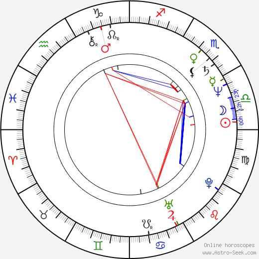 Corinne Wahl tema natale, oroscopo, Corinne Wahl oroscopi gratuiti, astrologia