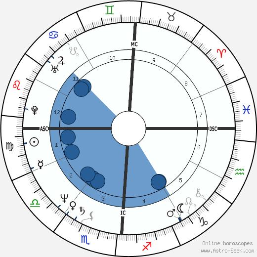 Craig Eaton wikipedia, horoscope, astrology, instagram