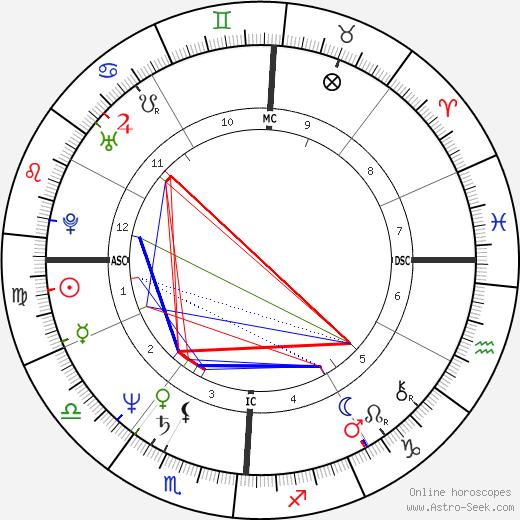 Craig Eaton tema natale, oroscopo, Craig Eaton oroscopi gratuiti, astrologia