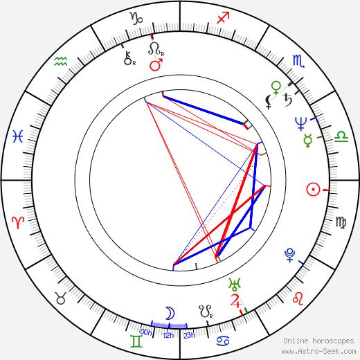 David Bamber tema natale, oroscopo, David Bamber oroscopi gratuiti, astrologia