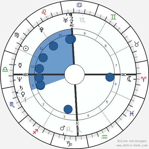 David Wojnarowicz wikipedia, horoscope, astrology, instagram