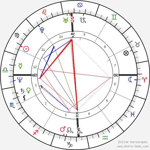 David Wojnarowicz astro natal birth chart, David Wojnarowicz horoscope, astrology