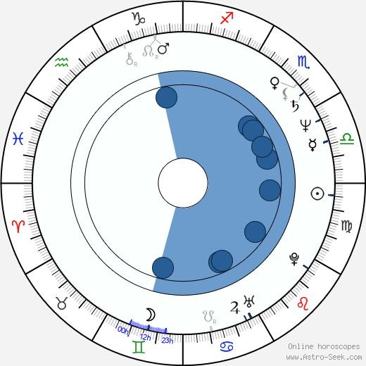 Dennis Johnson wikipedia, horoscope, astrology, instagram