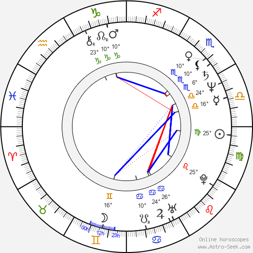 Dennis Johnson birth chart, biography, wikipedia 2020, 2021