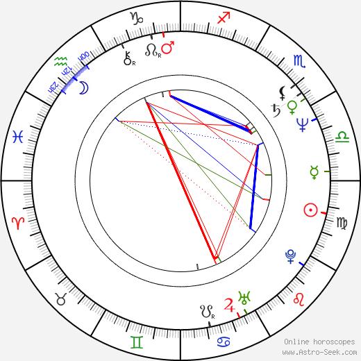 Don 'The Dragon' Wilson birth chart, Don 'The Dragon' Wilson astro natal horoscope, astrology