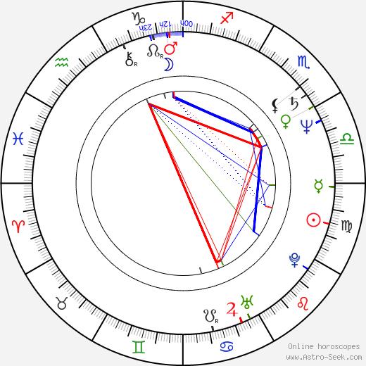 Doug Bradley astro natal birth chart, Doug Bradley horoscope, astrology