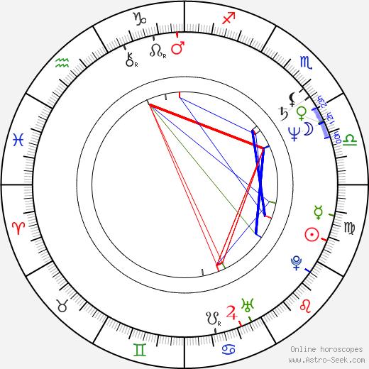 Filip Vujanović tema natale, oroscopo, Filip Vujanović oroscopi gratuiti, astrologia