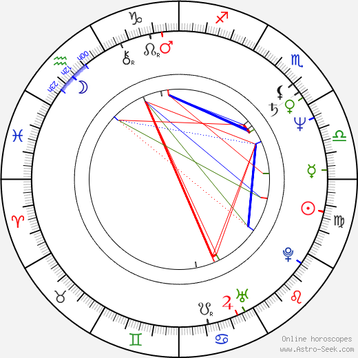 Fred Olen Ray astro natal birth chart, Fred Olen Ray horoscope, astrology