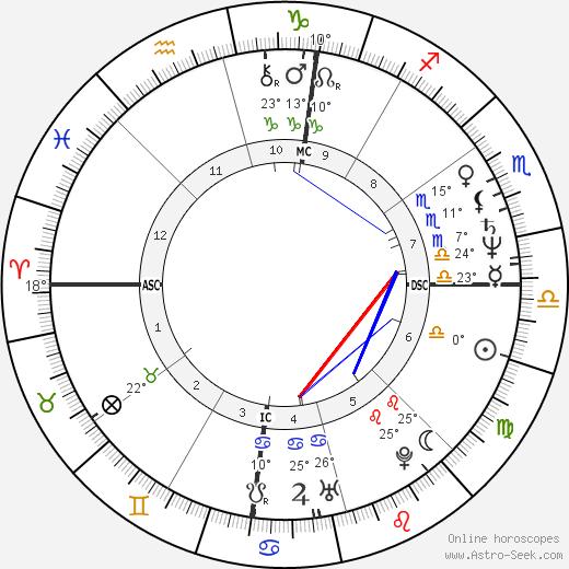George C. Wolfe birth chart, biography, wikipedia 2019, 2020
