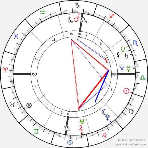 George C. Wolfe astro natal birth chart, George C. Wolfe horoscope, astrology