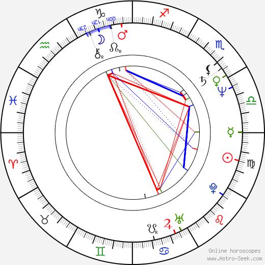 Georgios Toussas tema natale, oroscopo, Georgios Toussas oroscopi gratuiti, astrologia