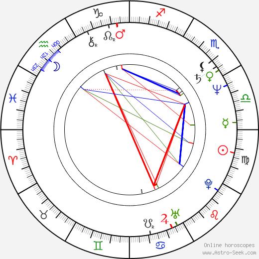 Henry Stram birth chart, Henry Stram astro natal horoscope, astrology