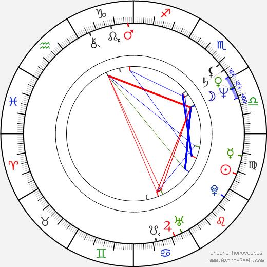 Henryk Niebudek birth chart, Henryk Niebudek astro natal horoscope, astrology