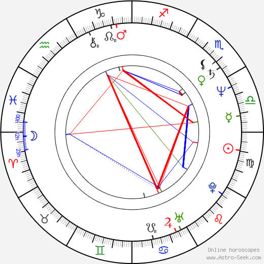 Isiah Whitlock Jr. birth chart, Isiah Whitlock Jr. astro natal horoscope, astrology