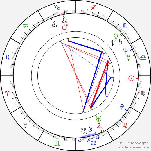 Ivan Rogers tema natale, oroscopo, Ivan Rogers oroscopi gratuiti, astrologia