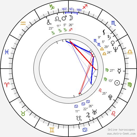 James Martin Kelly birth chart, biography, wikipedia 2020, 2021