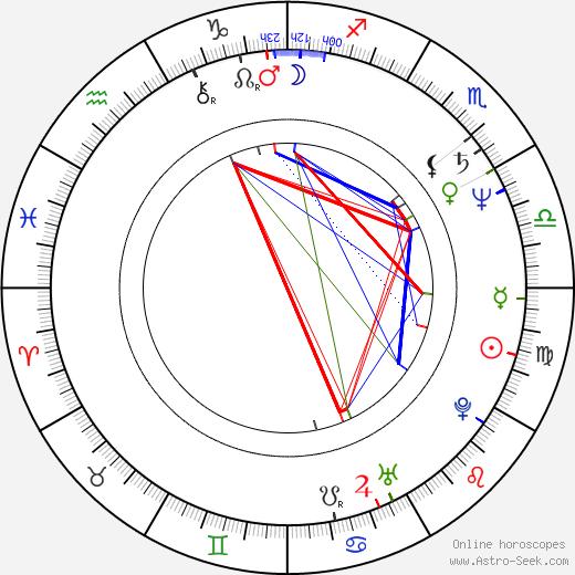 James Martin Kelly birth chart, James Martin Kelly astro natal horoscope, astrology