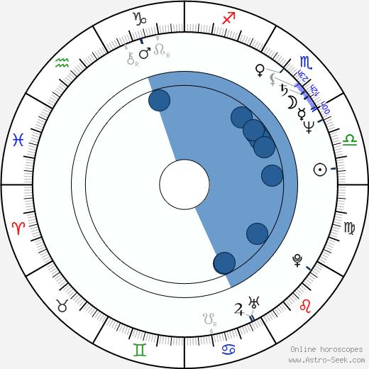 Jeff Breslauer wikipedia, horoscope, astrology, instagram