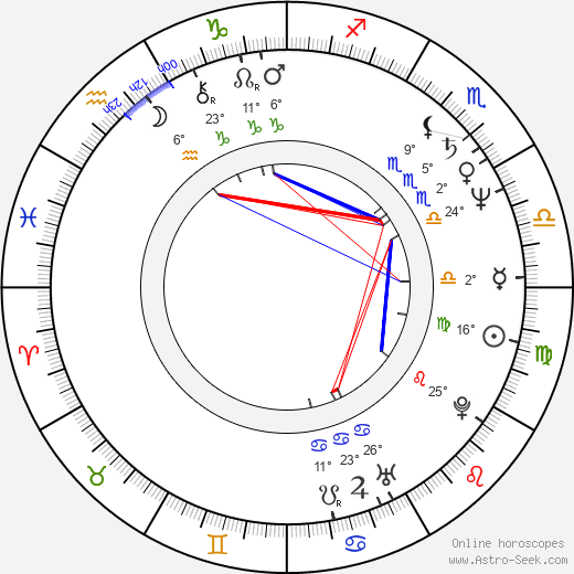 Jeffrey Combs birth chart, biography, wikipedia 2020, 2021