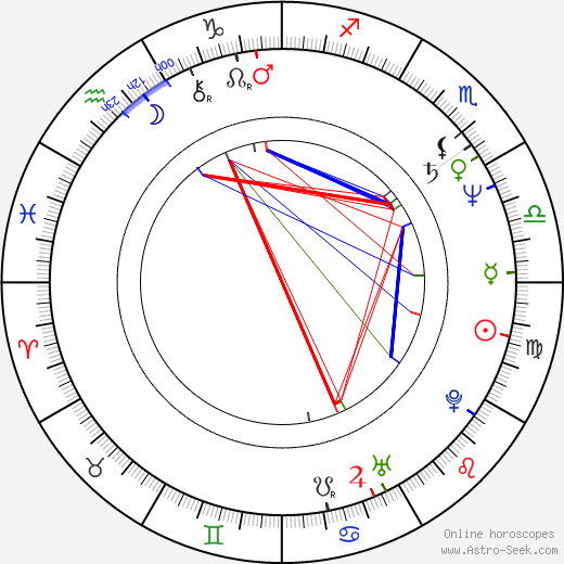 Jeffrey Combs birth chart, Jeffrey Combs astro natal horoscope, astrology