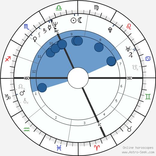 Joseph Garuti Sr. wikipedia, horoscope, astrology, instagram