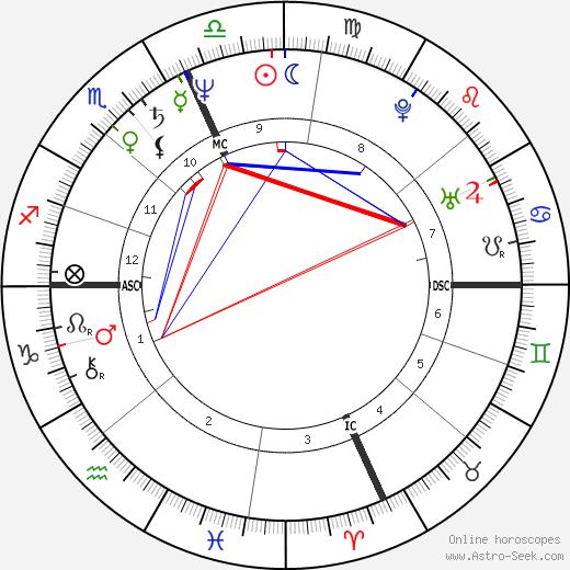 Joseph Garuti Sr. tema natale, oroscopo, Joseph Garuti Sr. oroscopi gratuiti, astrologia