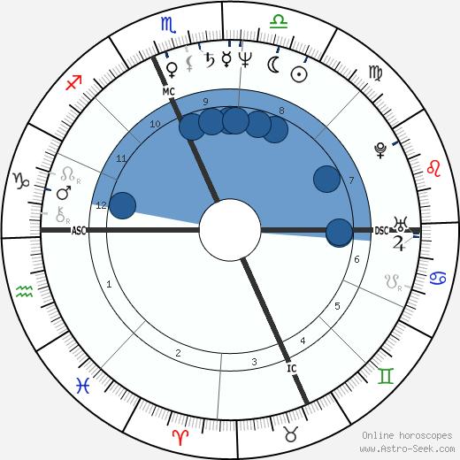 Len Matuszek wikipedia, horoscope, astrology, instagram