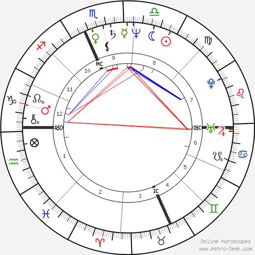 Len Matuszek день рождения гороскоп, Len Matuszek Натальная карта онлайн