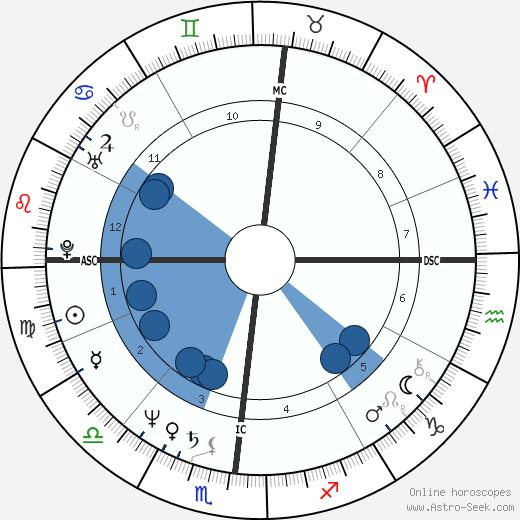 Mark A. Foley wikipedia, horoscope, astrology, instagram