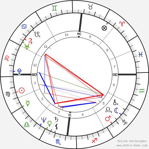Марк Фоли Mark A. Foley день рождения гороскоп, Mark A. Foley Натальная карта онлайн